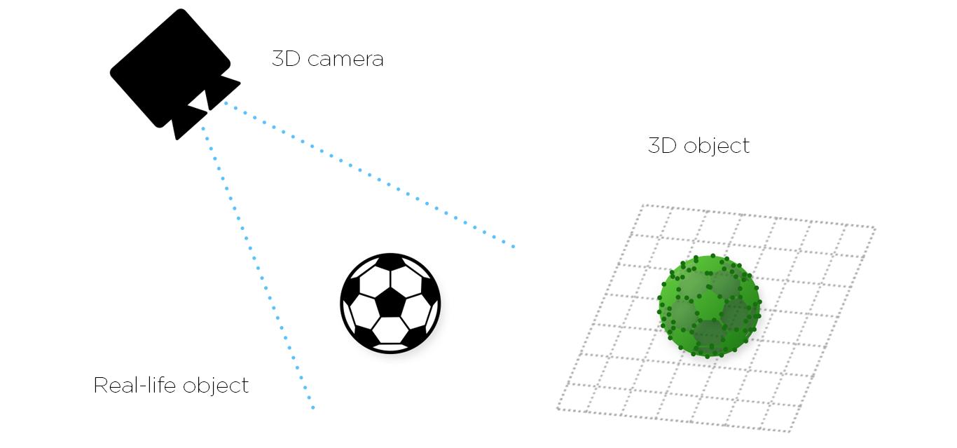 Zivid-2D-3D-camera-3D-object