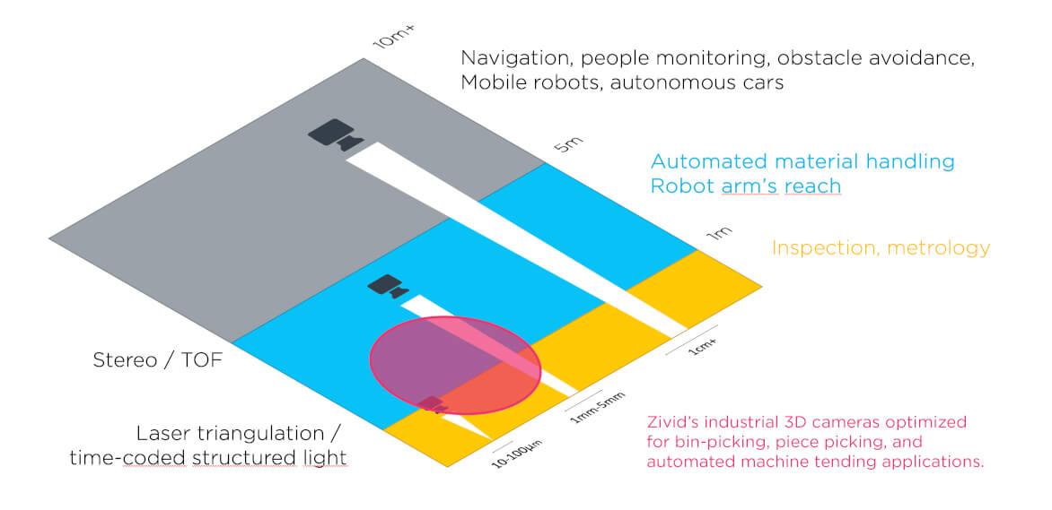 Best depth camera 3D sensor for bin-picking